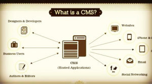 What is a CMS - Content Management System